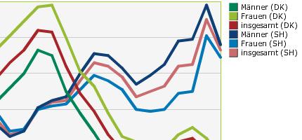 arbejdsmarked arbejdsloesheden falder svagt